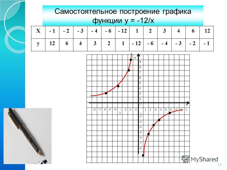 Х- 1- 2- 3- 4- 6- 12 1234 6 12 у 64 3 2 1- 12- 6- 4- 3- 2- 1 у 9 8 7 6 5 4 3 2 1 х -8-7-6-5-4 -3-3 -2 0 12345678х -2 -3 -4 -5 -6 -7 -8 Самостоятельное построение графика функции у = -12/х 13