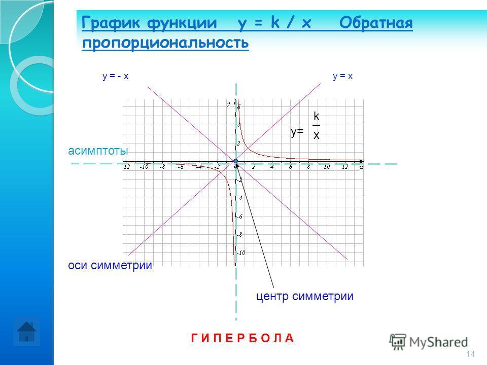 График функции y = k / x Обратная пропорциональность Г И П Е Р Б О Л А y= k x асимптоты центр симметрии оси симметрии y = - xy = x 14