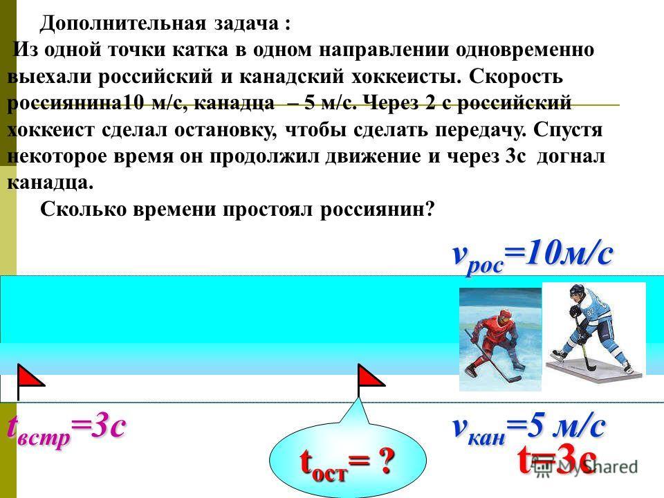 t встр =3с Дополнительная задача : Из одной точки катка в одном направлении одновременно выехали российский и канадский хоккеисты. Скорость россиянина10 м/с, канадца – 5 м/с. Через 2 с российский хоккеист сделал остановку, чтобы сделать передачу. Спу