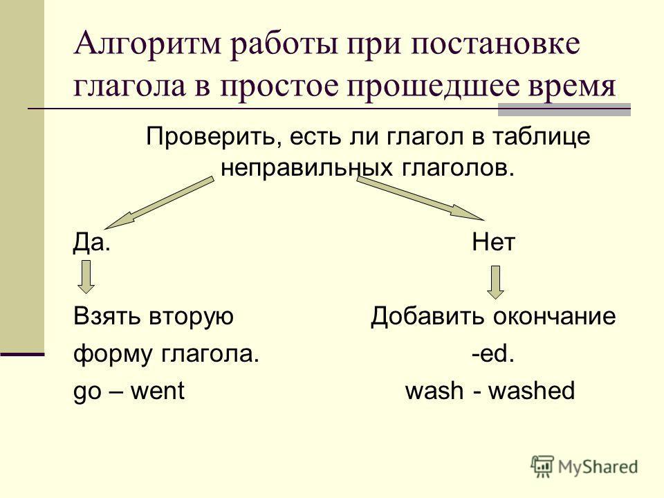 Алгоритм работы при постановке глагола в простое прошедшее время Проверить, есть ли глагол в таблице неправильных глаголов. Да.Нет Взять вторую Добавить окончание форму глагола.-ed. go – wentwash - washed