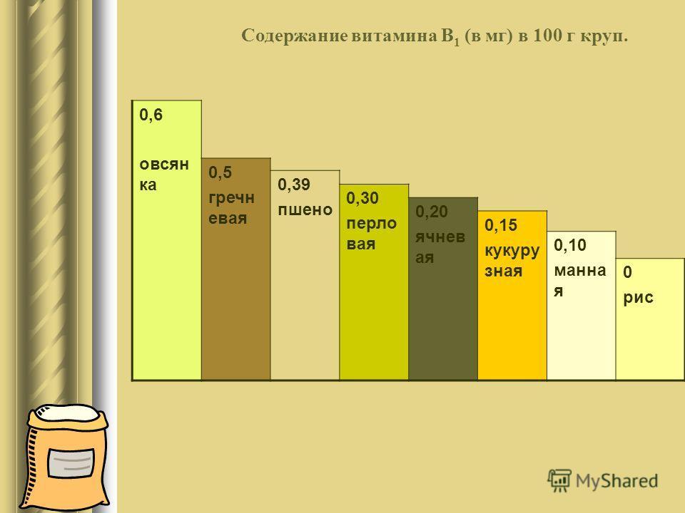 Содержание витамина В 1 (в мг) в 100 г круп. 0,6 овсян ка 0,5 гречн евая 0,39 пшено 0,30 перло вая 0,20 ячнев ая 0,15 кукуру зная 0,10 манна я 0 рис