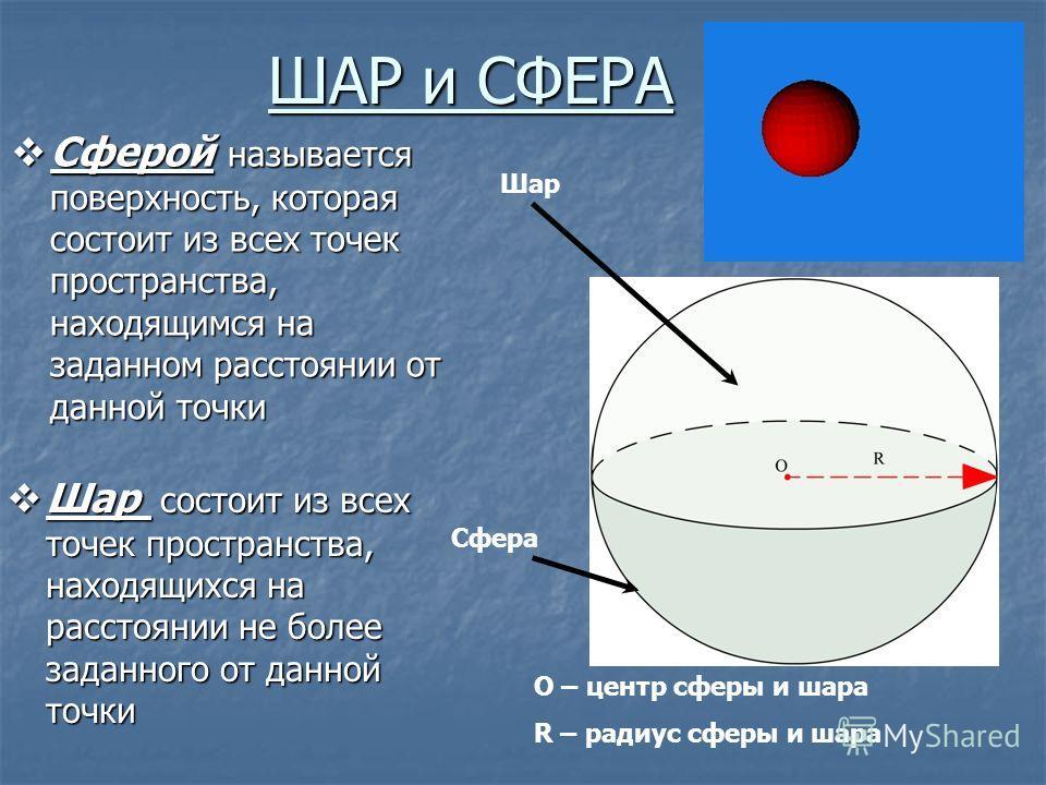 ШАР и СФЕРА Сферой называется поверхность, которая состоит из всех точек пространства, находящимся на заданном расстоянии от данной точки Сферой называется поверхность, которая состоит из всех точек пространства, находящимся на заданном расстоянии от