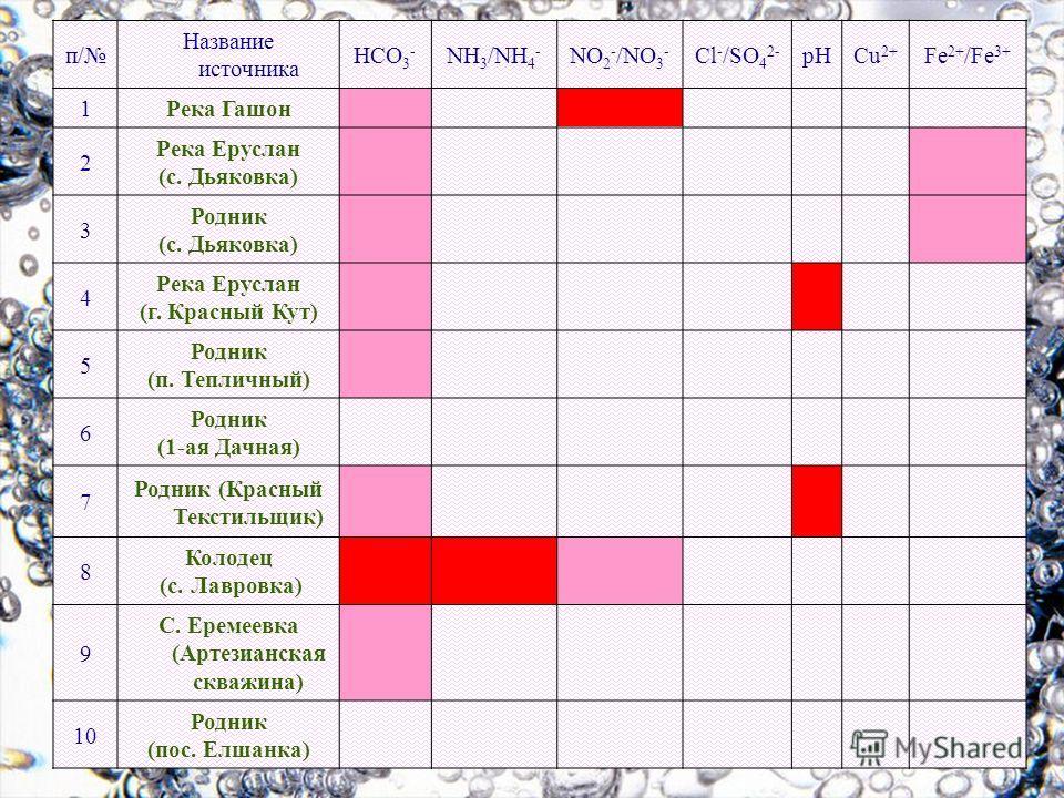 п/ Название источника HCO 3 - NH 3 /NH 4 - NO 2 - /NO 3 - Cl - /SO 4 2- pHCu 2+ Fe 2+ /Fe 3+ 1Река Гашон 2 Река Еруслан (с. Дьяковка) 3 Родник (с. Дьяковка) 4 Река Еруслан (г. Красный Кут) 5 Родник (п. Тепличный) 6 Родник (1-ая Дачная) 7 Родник (Крас