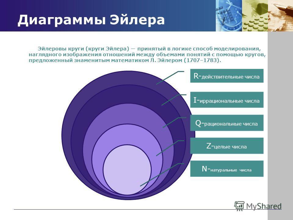 Диаграммы Эйлера Эйлеровы круги (круги Эйлера) принятый в логике способ моделирования, наглядного изображения отношений между объемами понятий с помощью кругов, предложенный знаменитым математиком Л. Эйлером (1707–1783). R- действительные числа I- ир