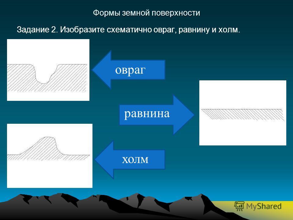 равнина Формы земной поверхности Задание 2. Изобразите схематично овраг, равнину и холм. овраг холм