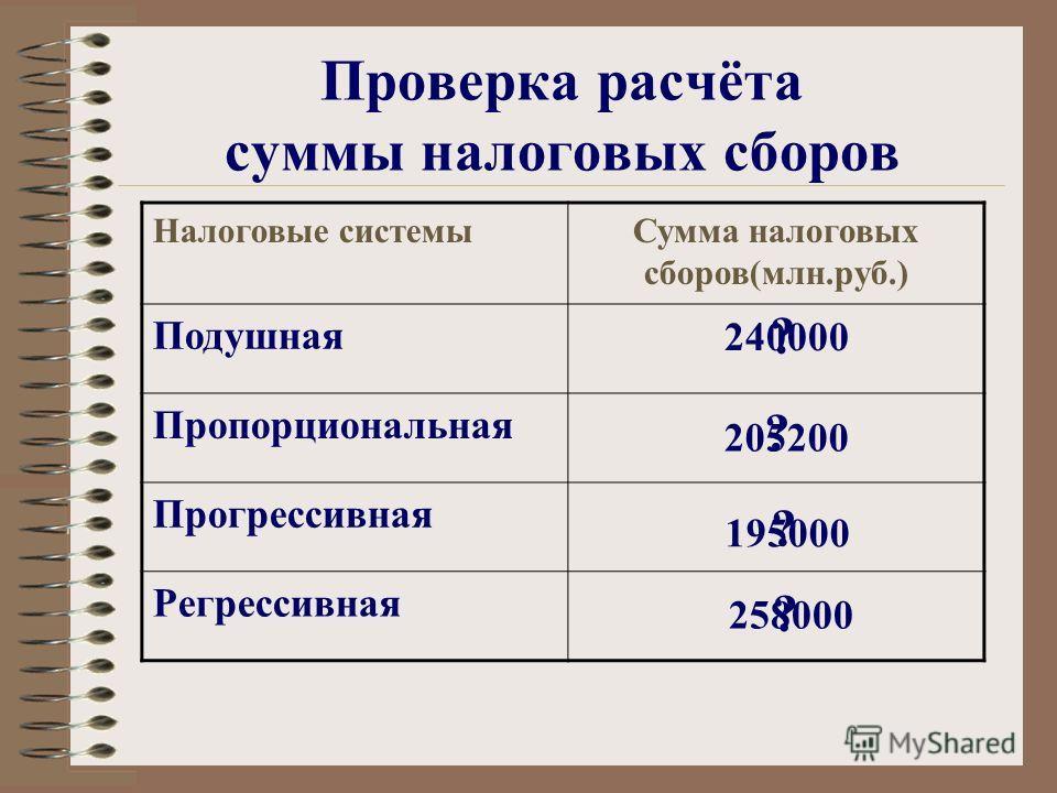 Проверка расчёта суммы налоговых сборов Налоговые системыСумма налоговых сборов(млн.руб.) Подушная Пропорциональная Прогрессивная Регрессивная 240000 205200 195000 258000 ? ? ? ?