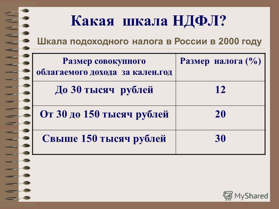 Какая шкала НДФЛ? Размер совокупного облагаемого дохода за кален.год Размер налога (%) До 30 тысяч рублей12 От 30 до 150 тысяч рублей20 Свыше 150 тысяч рублей30 Шкала подоходного налога в России в 2000 году