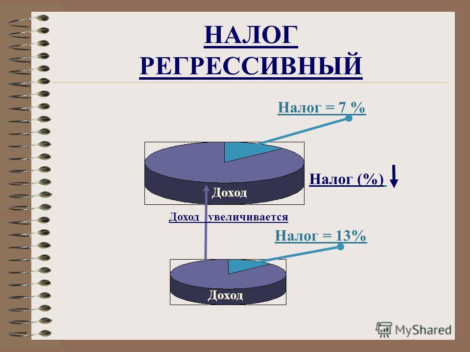 НАЛОГ РЕГРЕССИВНЫЙ Налог = 13% Налог = 7 % Налог (%) Доход Доход увеличивается Доход