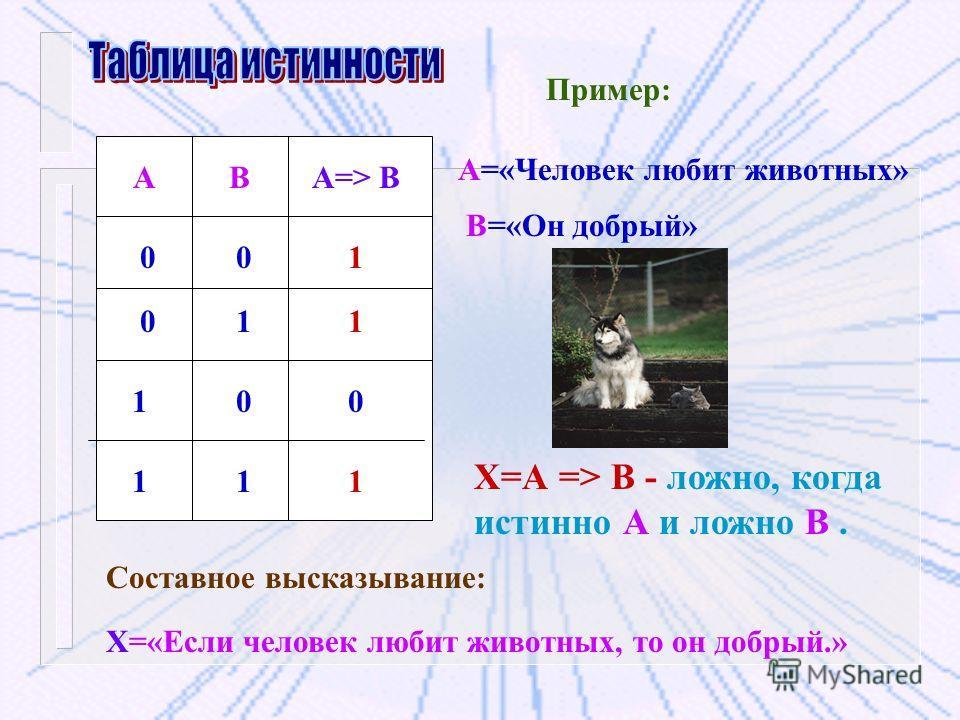 АВА=> В 001 1 0 11 0 10 1 1 Пример: А=«Человек любит животных» В=«Он добрый» Составное высказывание: Х=«Если человек любит животных, то он добрый.» Х=А => В - ложно, когда истинно А и ложно В.