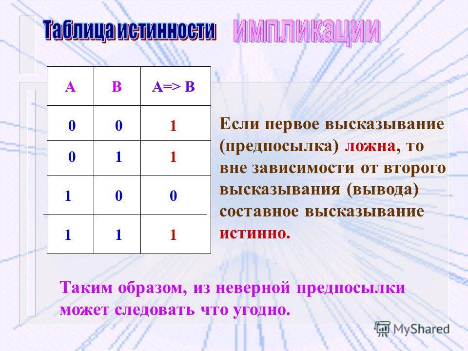 АВА=> В 001 1 0 11 0 10 1 1 Если первое высказывание (предпосылка) ложна, то вне зависимости от второго высказывания (вывода) составное высказывание истинно. Таким образом, из неверной предпосылки может следовать что угодно.