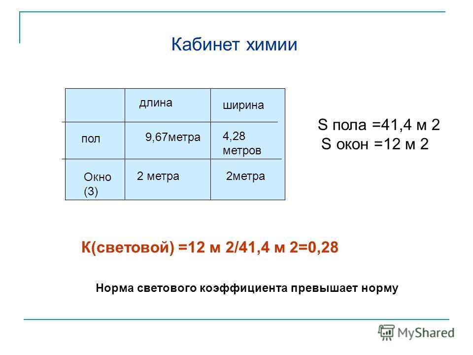 9,67метра длина ширина пол Окно (3) 2 метра 4,28 метров 2метра Кабинет химии S пола =41,4 м 2 S окон =12 м 2 К(световой) =12 м 2/41,4 м 2=0,28 Норма светового коэффициента превышает норму