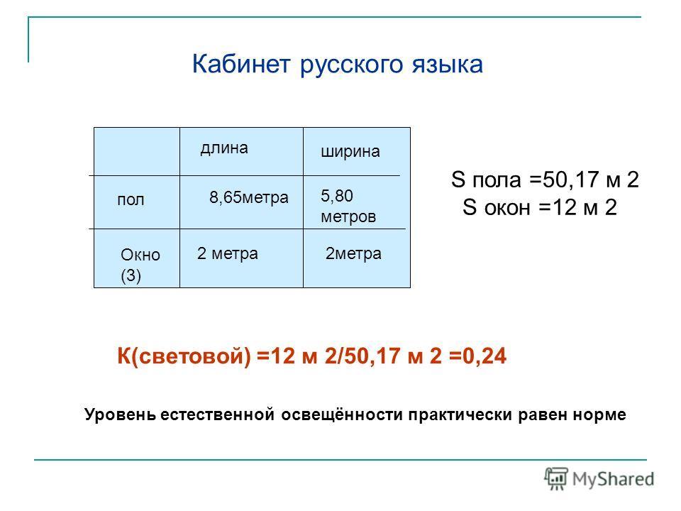 8,65метра длина ширина пол Окно (3) 2 метра 5,80 метров 2метра Кабинет русского языка S пола =50,17 м 2 S окон =12 м 2 К(световой) =12 м 2/50,17 м 2 =0,24 Уровень естественной освещённости практически равен норме