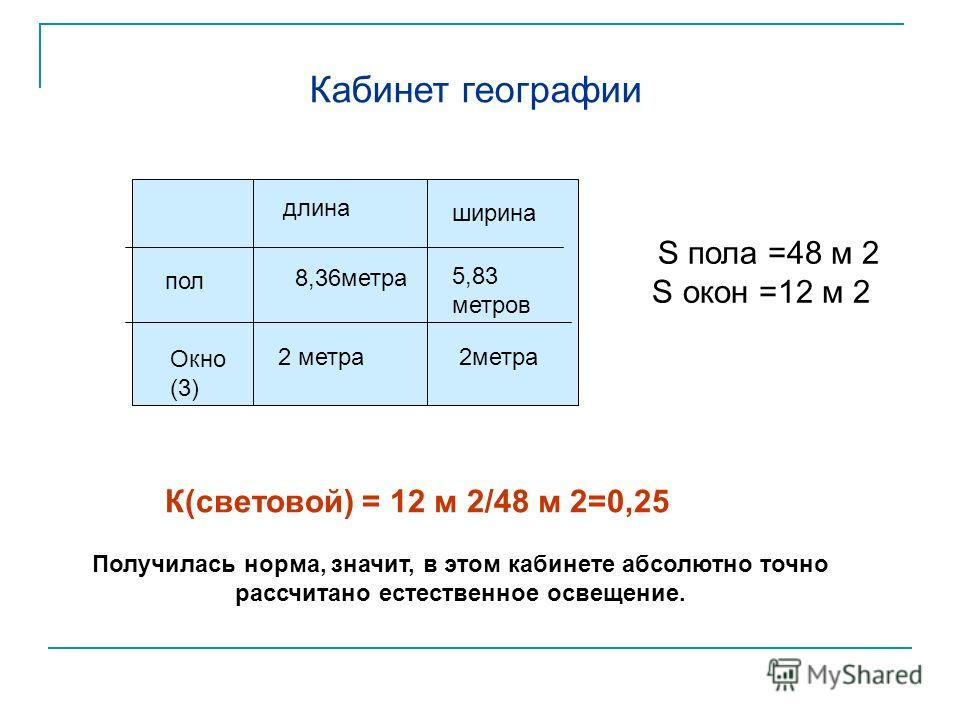8,36метра длина ширина пол Окно (3) 2 метра 5,83 метров 2метра Кабинет географии S пола =48 м 2 S окон =12 м 2 К(световой) = 12 м 2/48 м 2=0,25 Получилась норма, значит, в этом кабинете абсолютно точно рассчитано естественное освещение.
