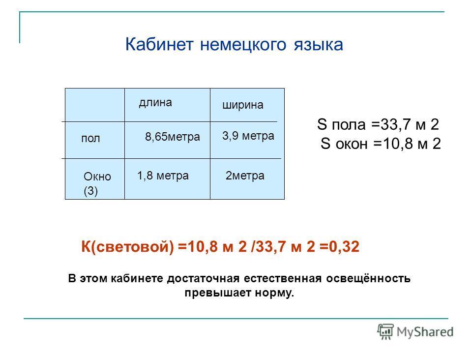 8,65метра длина ширина пол Окно (3) 1,8 метра 3,9 метра 2метра Кабинет немецкого языка S пола =33,7 м 2 S окон =10,8 м 2 К(световой) =10,8 м 2 /33,7 м 2 =0,32 В этом кабинете достаточная естественная освещённость превышает норму.