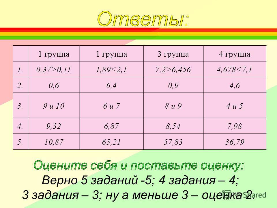 1 группа 3 группа4 группа 1.0,37>0,111,896,4564,678
