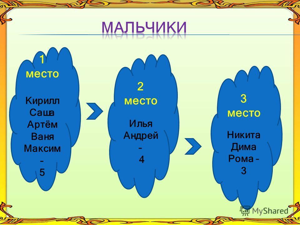 1 место Кирилл Саша Артём Ваня Максим – 5 2 место Илья Андрей – 4 3 место Никита Дима Рома – 3
