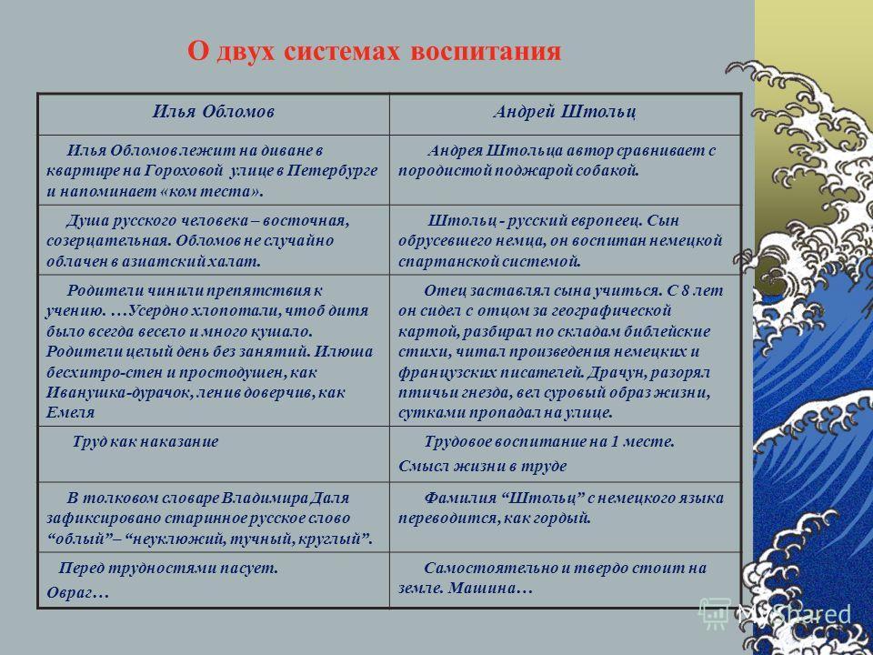 О двух системах воспитания Илья ОбломовАндрей Штольц Илья Обломов лежит на диване в квартире на Гороховой улице в Петербурге и напоминает «ком теста». Андрея Штольца автор сравнивает с породистой поджарой собакой. Душа русского человека – восточная,