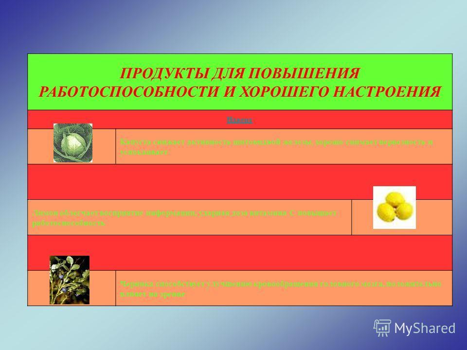 ПРОДУКТЫ ДЛЯ ПОВЫШЕНИЯ РАБОТОСПОСОБНОСТИ И ХОРОШЕГО НАСТРОЕНИЯ Наверх Капуста снижает активность щитовидной железы, хорошо снимает нервозность и успокаивает Лимон облегчает восприятие информации, ударная доза витамина С повышает работоспособность Чер