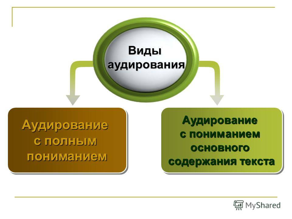 Аудирование с пониманием основного содержания текста Аудирование с пониманием основного содержания текста Аудирование с полным пониманиемАудирование пониманием Видыаудирования