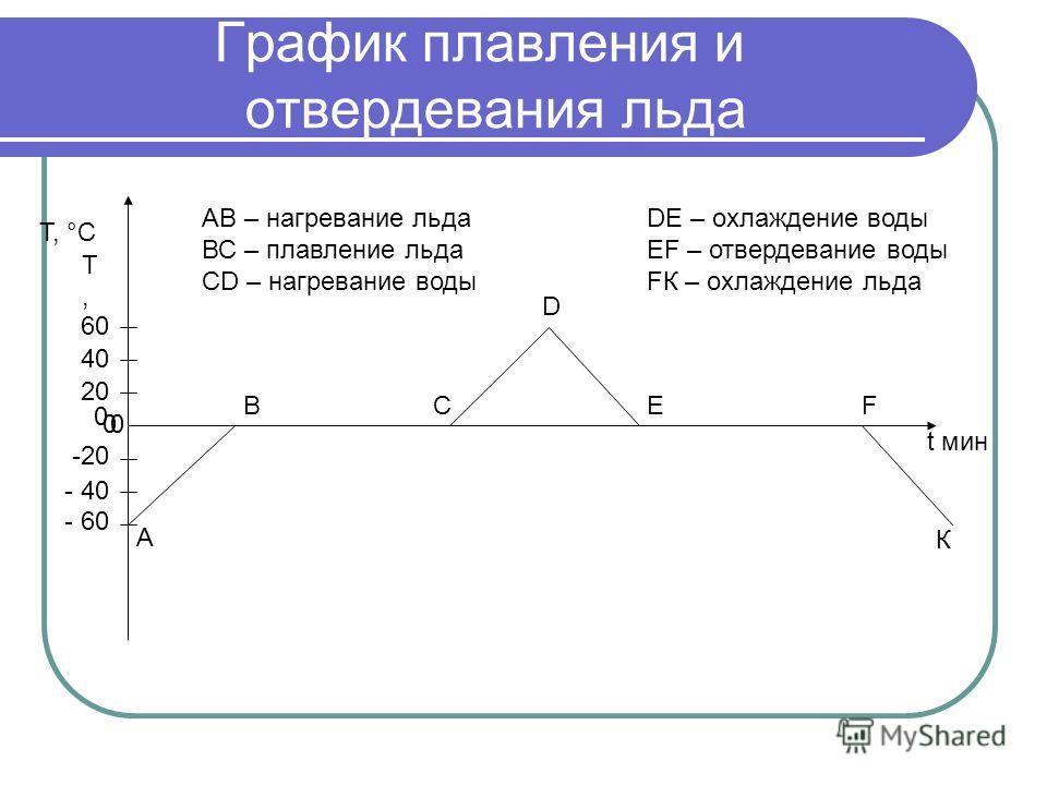 График плавления и отвердевания льда А ВС D ЕF К 0 0 0 20 40 60 T,T, Т, °С t мин -20-20 - 40 - 60 АВ – нагревание льда ВС – плавление льда СD – нагревание воды DЕ – охлаждение воды ЕF – отвердевание воды FК – охлаждение льда