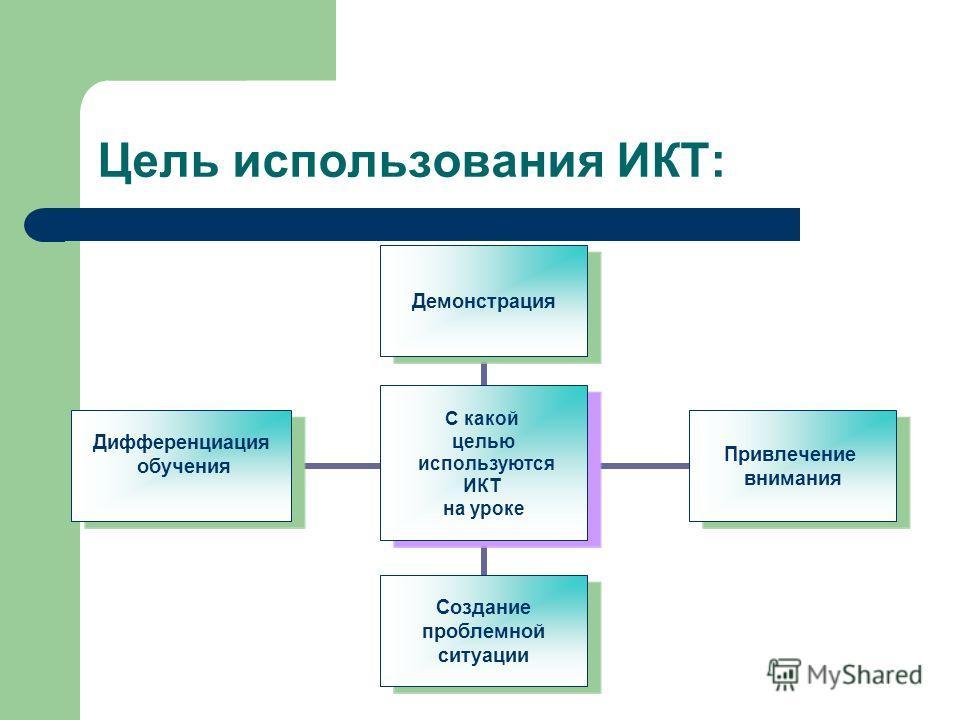 Цель использования ИКТ: С какой целью используются ИКТ на уроке Демонстрация Привлечение внимания Создание проблемной ситуации Дифференциация обучения