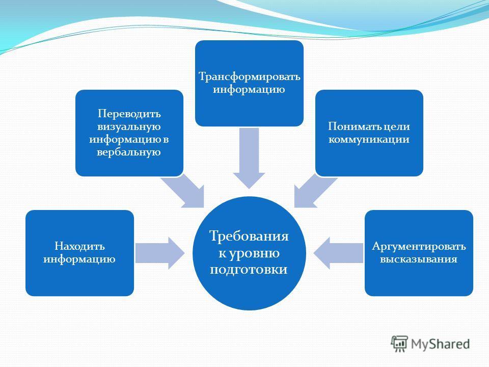 Требования к уровню подготовки Находить информацию Переводить визуальную информацию в вербальную Трансформировать информацию Понимать цели коммуникации Аргументировать высказывания