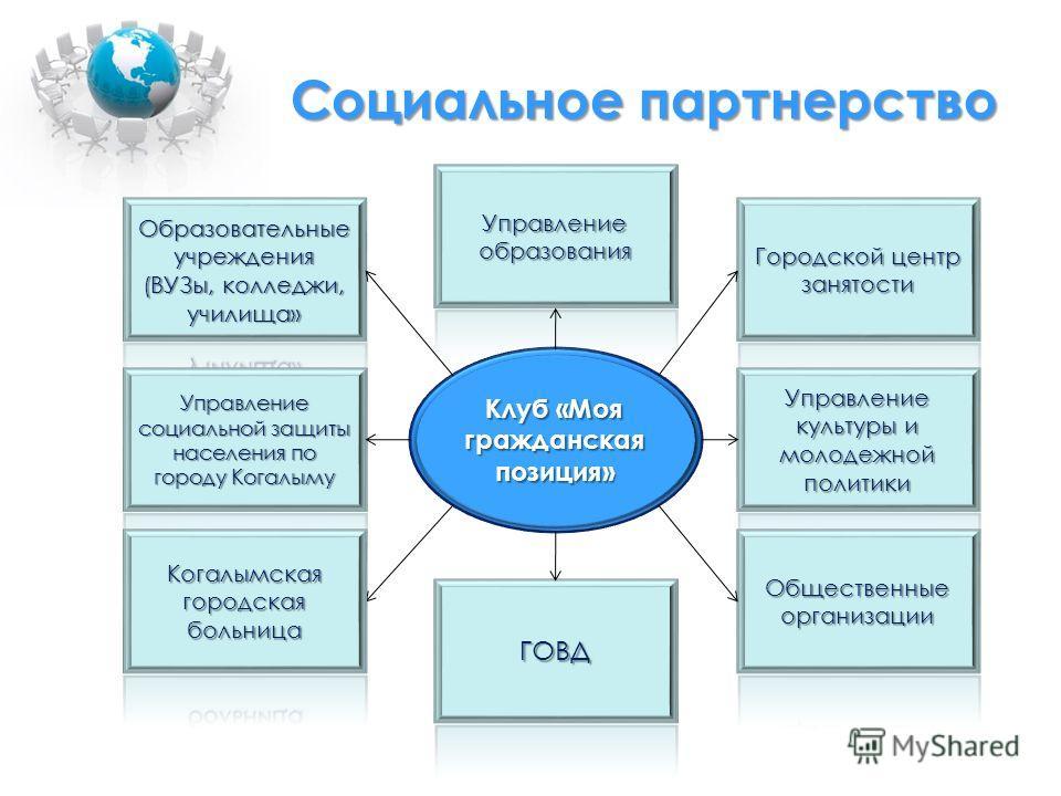 Социальное партнерство Клуб «Моя гражданская позиция»