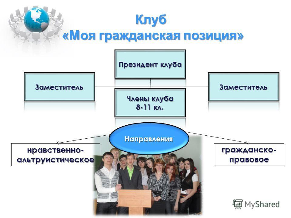 Клуб «Моя гражданская позиция» нравственно-альтруистическое гражданско-правовое Направления