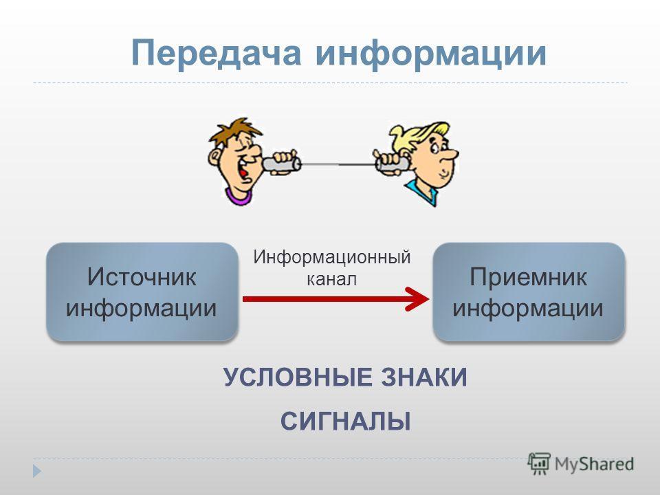 Передача информации Информационный канал УСЛОВНЫЕ ЗНАКИ СИГНАЛЫ Источник информации Приемник информации