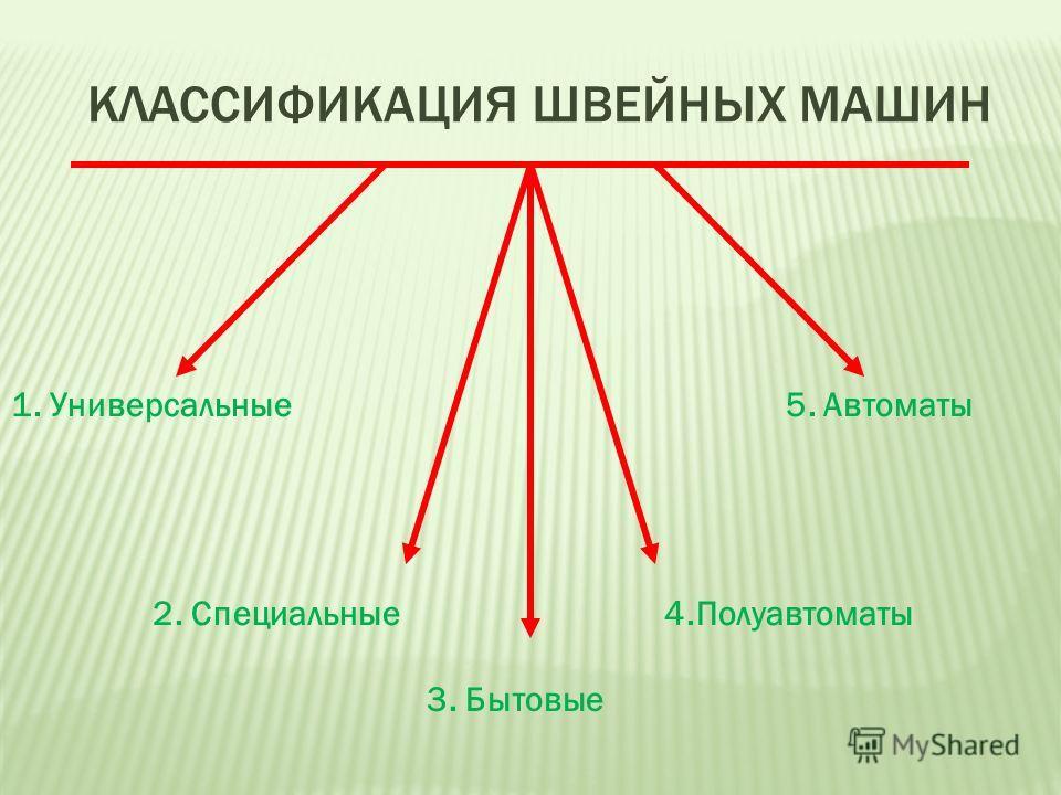 КЛАССИФИКАЦИЯ ШВЕЙНЫХ МАШИН 1. Универсальные 5. Автоматы 2. Специальные 4.Полуавтоматы 3. Бытовые