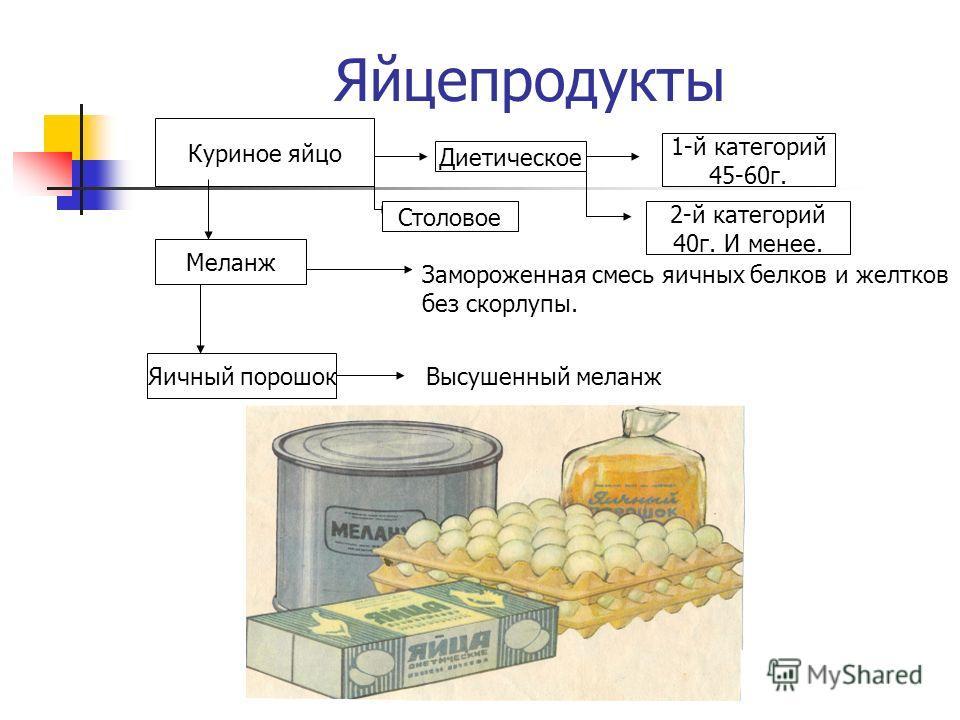 Яйцепродукты Куриное яйцо Меланж Яичный порошокВысушенный меланж Замороженная смесь яичных белков и желтков без скорлупы. Диетическое Столовое 1-й категорий 45-60г. 2-й категорий 40г. И менее.