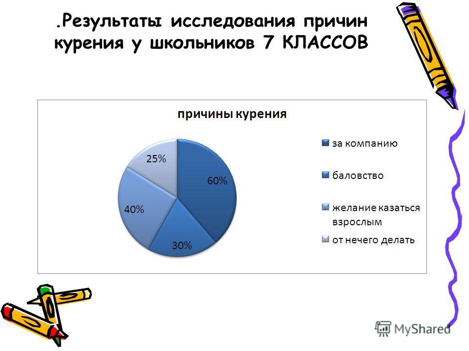 .Результаты исследования причин курения у школьников 7 КЛАССОВ