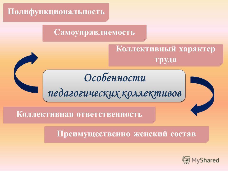Особенности педагогических коллективов Полифункциональность Самоуправляемость Коллективный характер труда Коллективная ответственность Преимущественно женский состав
