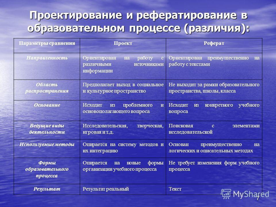 7 Проектирование и рефератирование в образовательном процессе (различия): Параметры сравненияПроектРеферат НаправленностьОриентирован на работу с различными источниками информации Ориентирован преимущественно на работу с текстами Область распростране