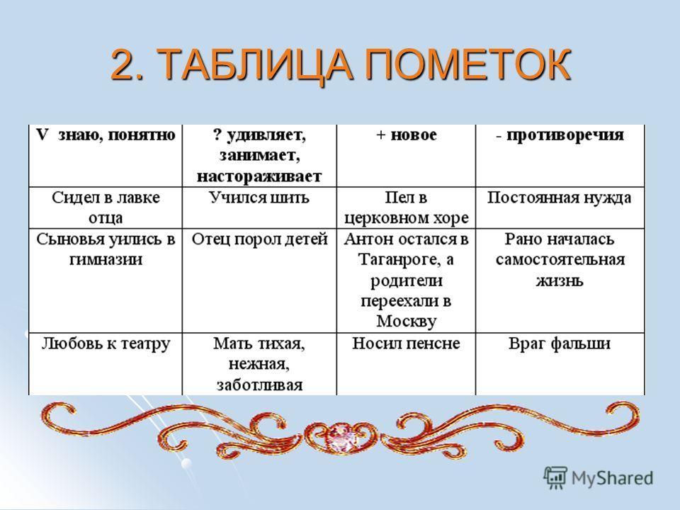 2. ТАБЛИЦА ПОМЕТОК