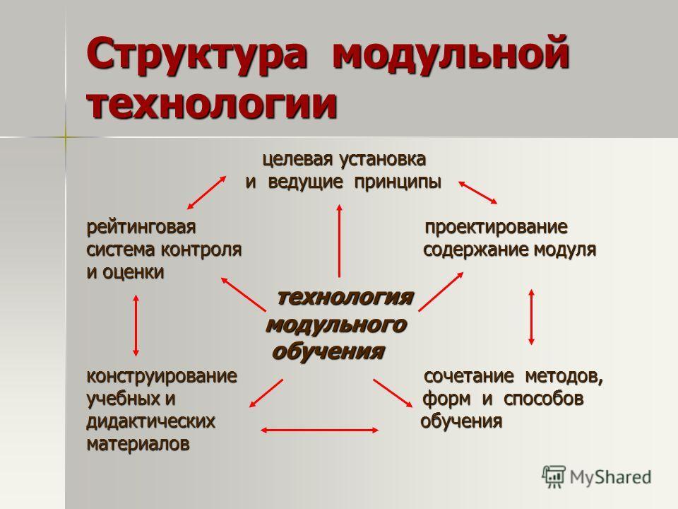 Структура модульной технологии целевая установка целевая установка и ведущие принципы и ведущие принципы рейтинговая проектирование система контроля содержание модуля и оценки технология технология модульного модульного обучения обучения конструирова