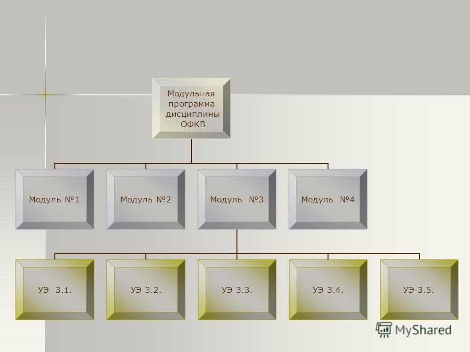 Модульная программа дисциплины ОФКВ Модуль 1Модуль 2Модуль 3 УЭ 3.1.УЭ 3.2.УЭ 3.3.УЭ 3.4.УЭ 3.5. Модуль 4