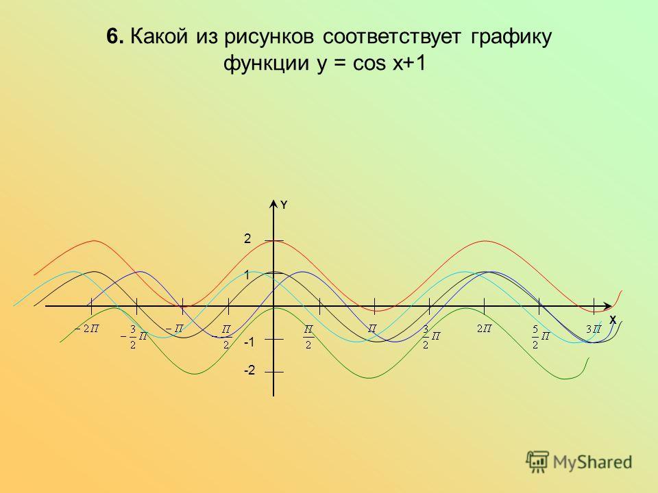 6. Какой из рисунков соответствует графику функции y = cos x+1 1 -2 2 X Y