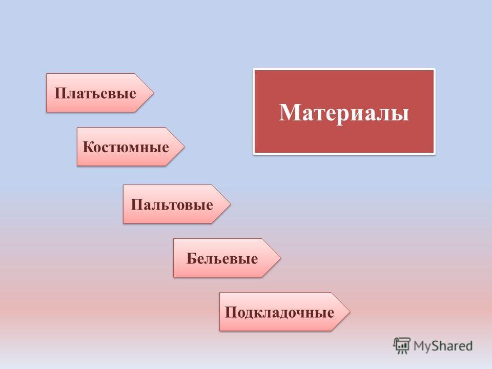 Материалы Платьевые Пальтовые Подкладочные Бельевые Костюмные