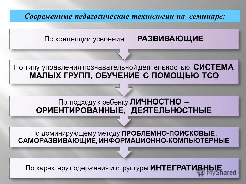Современные педагогические технологии на семинаре: По характеру содержания и структуры ИНТЕГРАТИВНЫЕ По доминирующему методу ПРОБЛЕМНО - ПОИСКОВЫЕ, САМОРАЗВИВАЮЩИЕ, ИНФОРМАЦИОННО - КОМПЬЮТЕРНЫЕ По подходу к ребёнку ЛИЧНОСТНО – ОРИЕНТИРОВАННЫЕ, ДЕЯТЕЛ