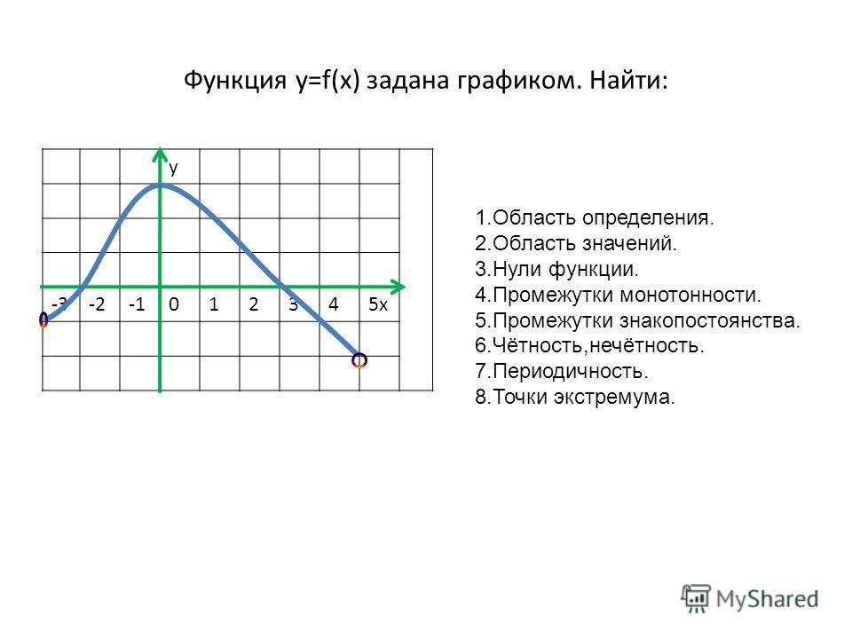 Функция y=f(x) задана графиком. Найти: у -3-2012345х 1.Область определения. 2.Область значений. 3.Нули функции. 4.Промежутки монотонности. 5.Промежутки знакопостоянства. 6.Чётность,нечётность. 7.Периодичность. 8.Точки экстремума.