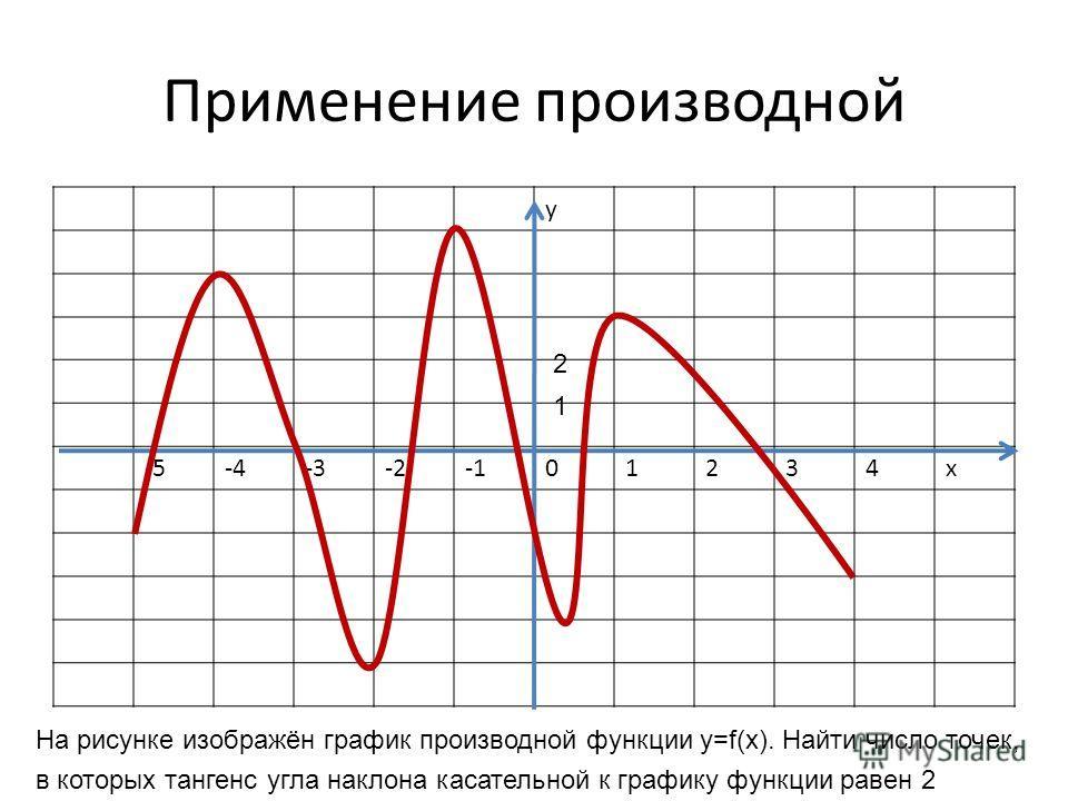 Применение производной у -5-4-3-201234х 1 2 На рисунке изображён график производной функции y=f(x). Найти число точек, в которых тангенс угла наклона касательной к графику функции равен 2