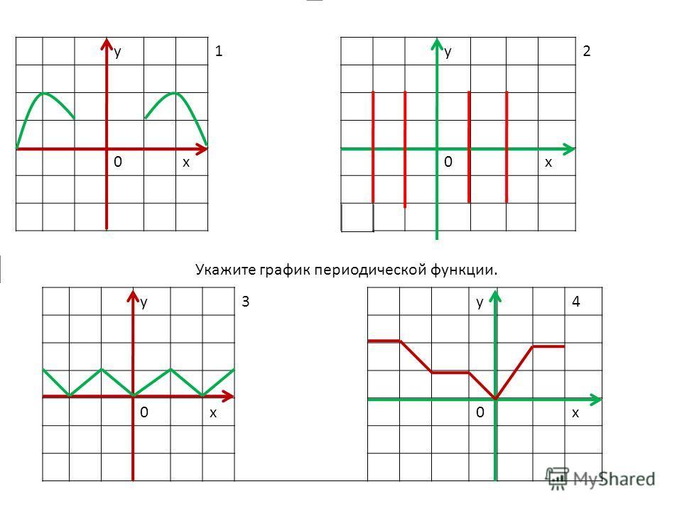 Укажите график периодической функции. у1 0х у2 0х у3 0х у4 0х