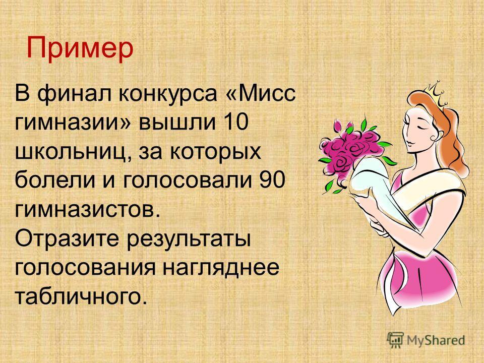 Пример В финал конкурса «Мисс гимназии» вышли 10 школьниц, за которых болели и голосовали 90 гимназистов. Отразите результаты голосования нагляднее табличного.