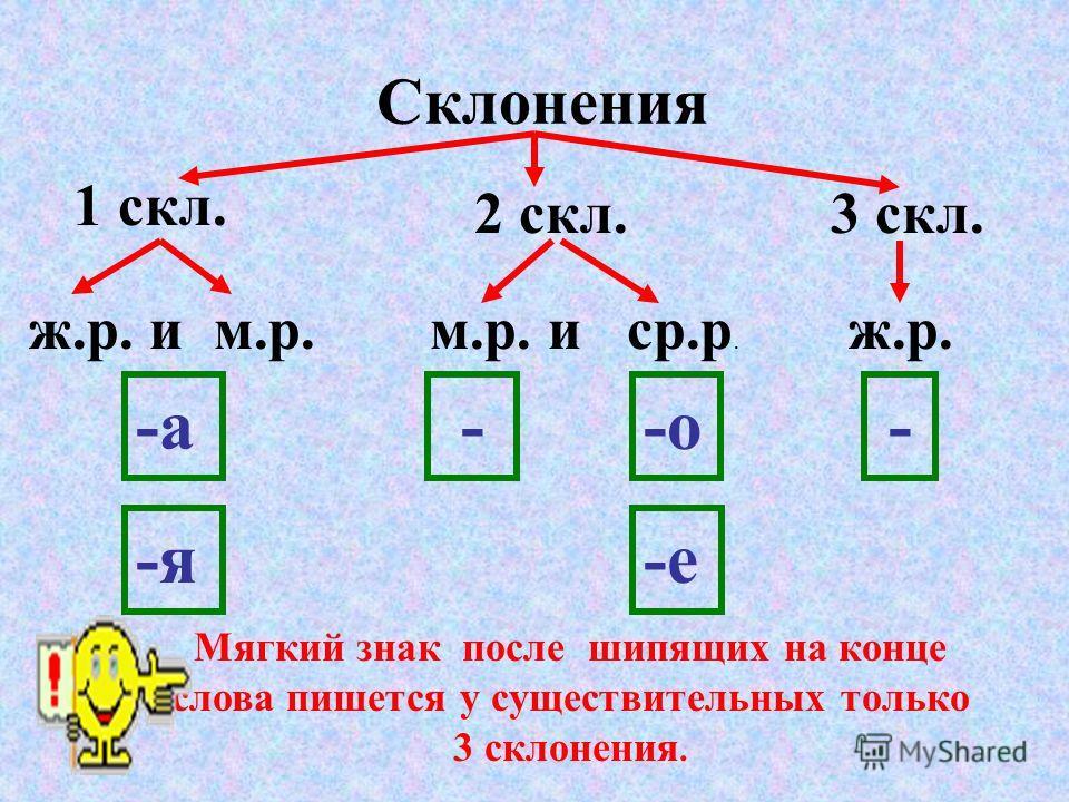 Склонения 1 скл. 2 скл.3 скл. ж.р. и м.р.м.р. и ср.р. ж.р. -а -я --о -е - Мягкий знак после шипящих на конце слова пишется у существительных только 3 склонения.