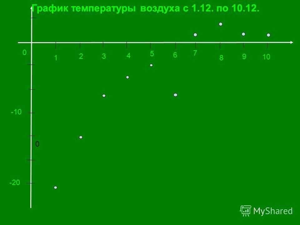 Для наглядности и удобства интерпретации данных построим график температуры Перенесем данные таблицы на координатную плоскость. По оси абсцисс будем откладывать значения времени (дни), а по оси ординат – значения температуры.