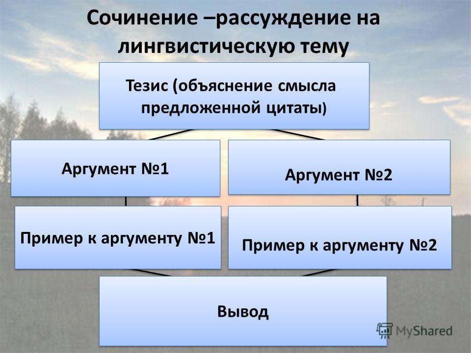 Аргумент 1 Тезис (объяснение смысла предложенной цитаты ) Тезис (объяснение смысла предложенной цитаты ) Аргумент 2 Пример к аргументу 1 Пример к аргументу 2 Вывод Сочинение –рассуждение на лингвистическую тему