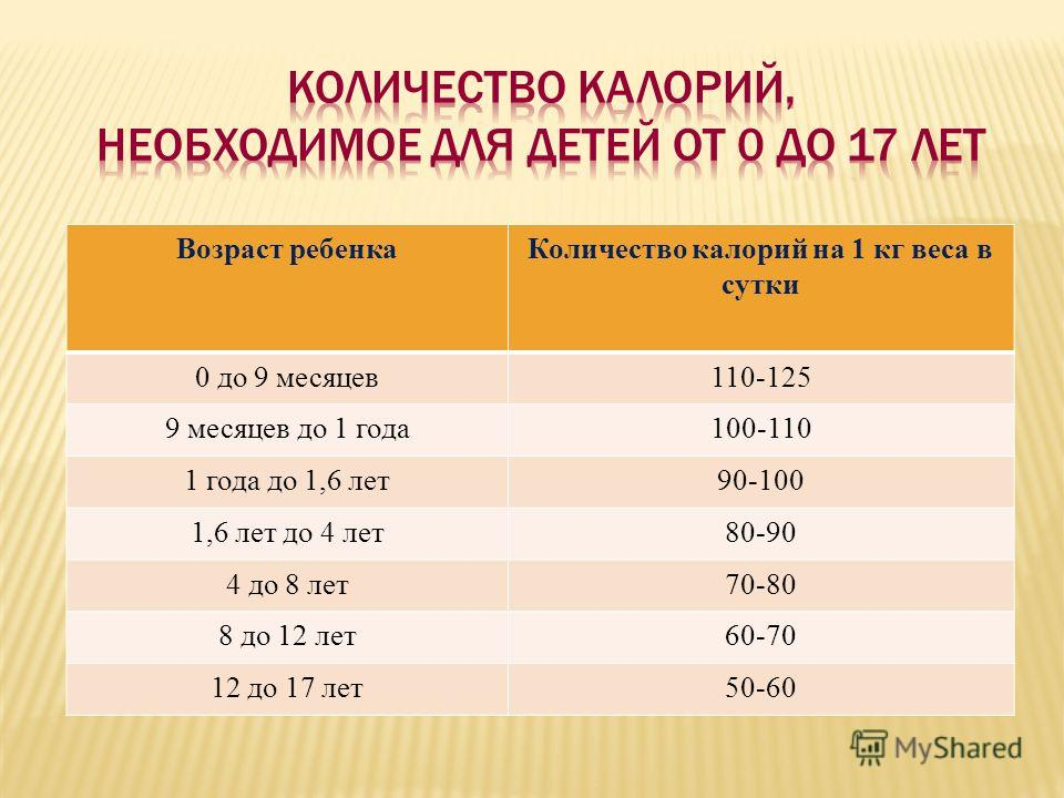Возраст ребенкаКоличество калорий на 1 кг веса в сутки 0 до 9 месяцев110-125 9 месяцев до 1 года100-110 1 года до 1,6 лет90-100 1,6 лет до 4 лет80-90 4 до 8 лет70-80 8 до 12 лет60-70 12 до 17 лет50-60