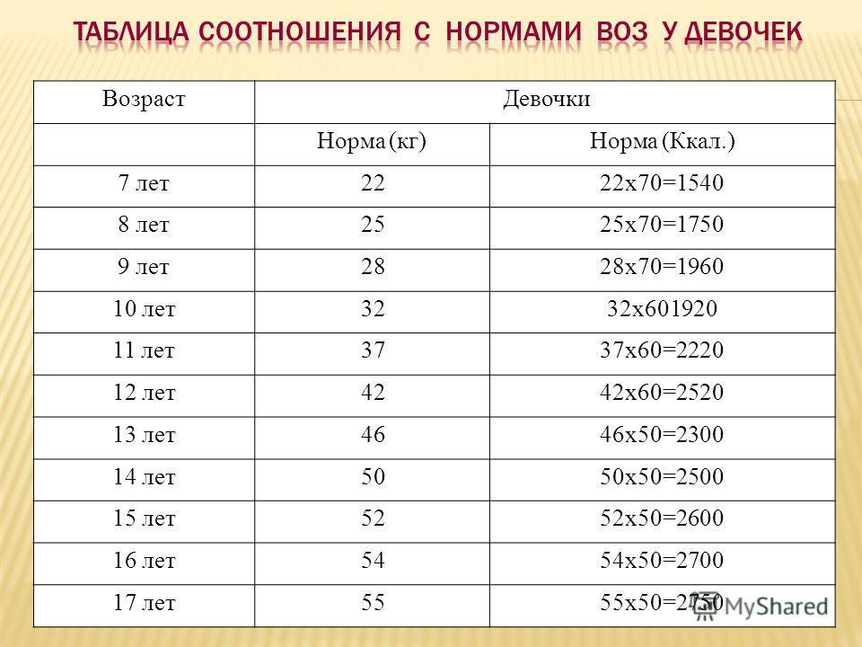 ВозрастДевочки Норма (кг)Норма (Ккал.) 7 лет2222x70=1540 8 лет2525x70=1750 9 лет2828x70=1960 10 лет3232x601920 11 лет3737x60=2220 12 лет4242x60=2520 13 лет4646x50=2300 14 лет5050x50=2500 15 лет5252x50=2600 16 лет5454x50=2700 17 лет5555x50=2750