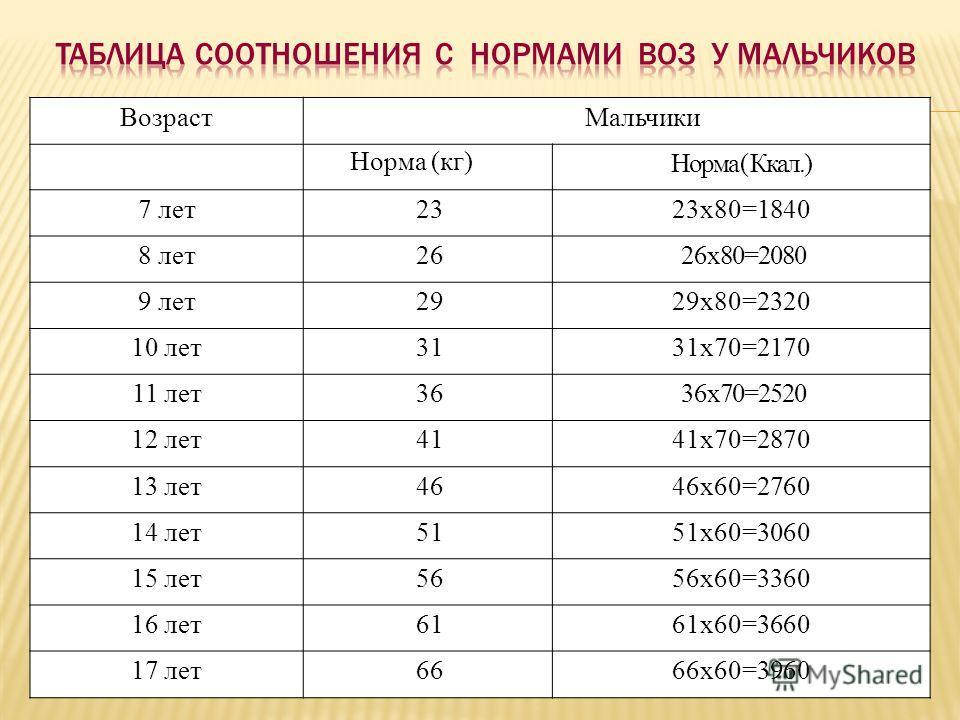 ВозрастМальчики Норма (кг) Норма ( Ккал.) 7 лет2323x80=1840 8 лет2626x80=2080 9 лет2929x80=2320 10 лет3131x70=2170 11 лет3636x70=2520 12 лет4141x70=2870 13 лет4646x60=2760 14 лет5151x60=3060 15 лет5656x60=3360 16 лет6161x60=3660 17 лет6666x60=3960